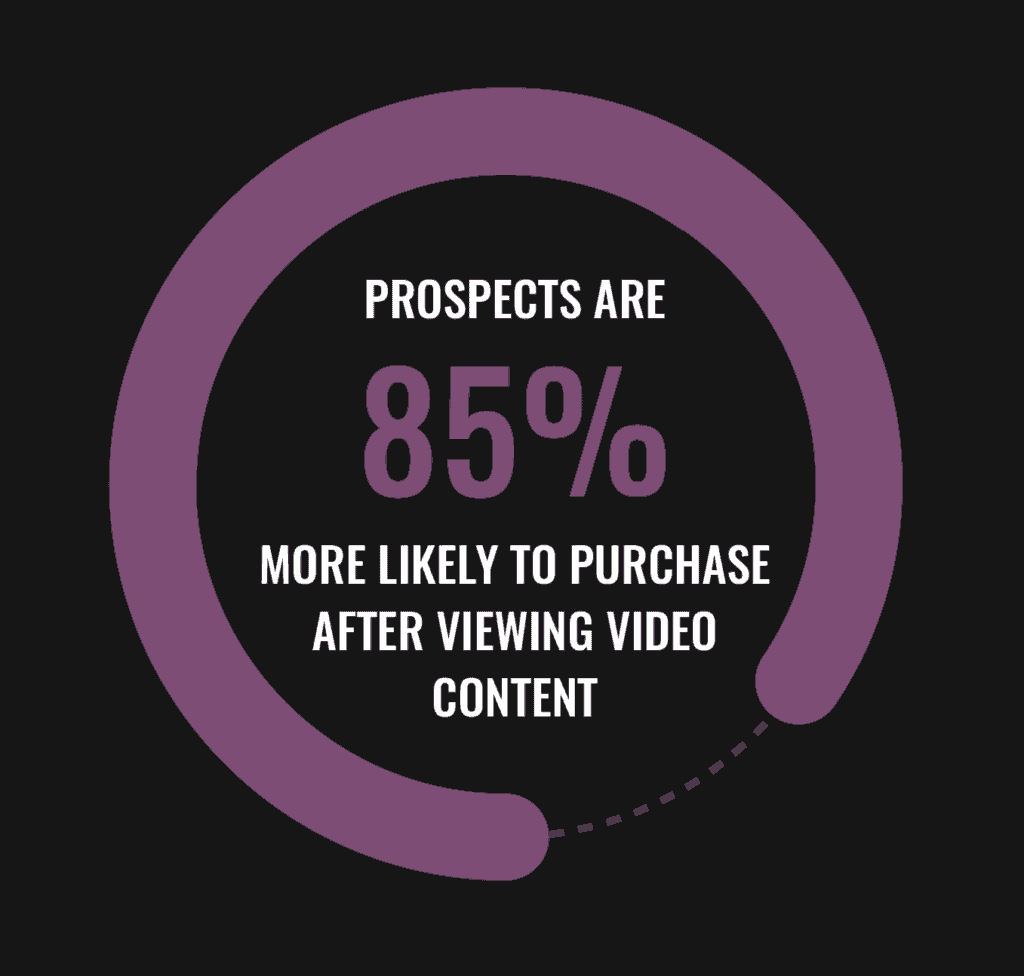 Prospects are more likely to purchase after viewing video