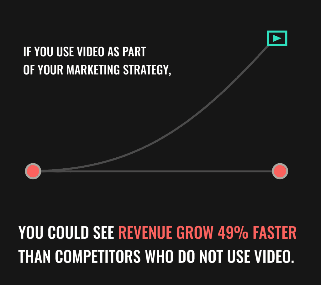 Video can cause revenue to grow faster.