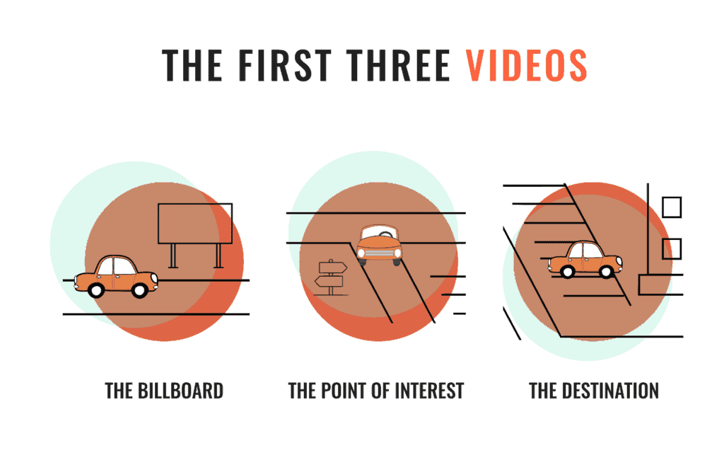 The First Three Videos Your Business Should Make