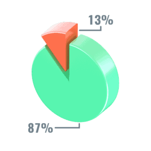 87% of marketing professionals use video.